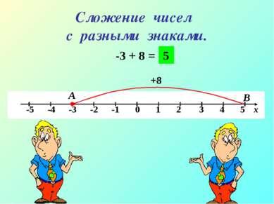 Сложение чисел с разными знаками. -3 + 8 = А В +8 5