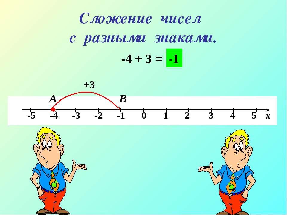 Сложение чисел с разными знаками. -4 + 3 = А В +3 -1