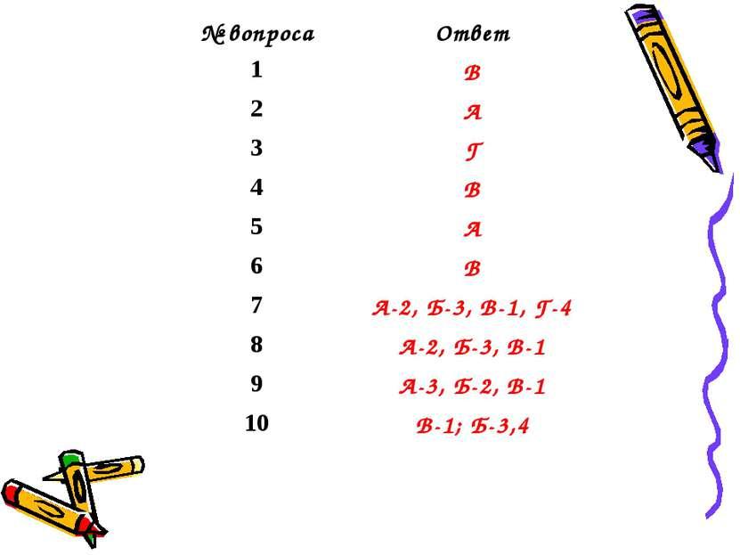 № вопроса Ответ 1 В 2 А 3 Г 4 В 5 А 6 В 7 А-2, Б-3, В-1, Г-4 8 А-2, Б-3, В-1 ...