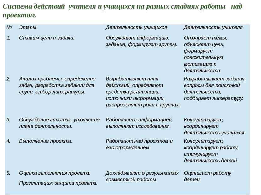 Система действий учителя и учащихся на разных стадиях работы над проектом. № ...