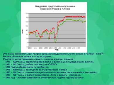 Это очень занимательный график средней продолжительности жизни в России – ССС...