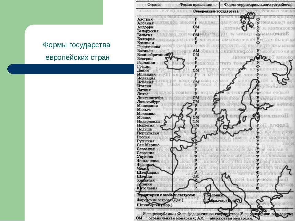 Формы государства европейских стран