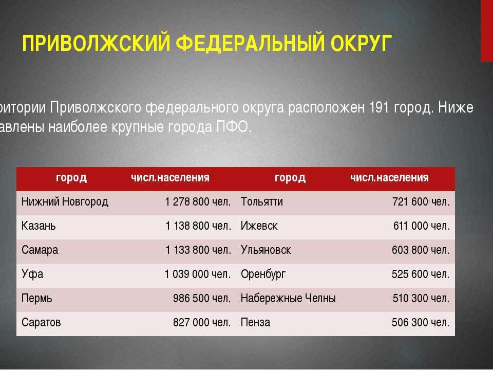 ПРИВОЛЖСКИЙ ФЕДЕРАЛЬНЫЙ ОКРУГ На территории Приволжского федерального округа ...