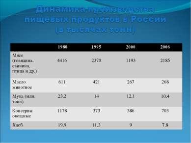 1980 1995 2000 2006 Мясо (говядина, свинина, птица и др.) 4416 2370 1193 2185...