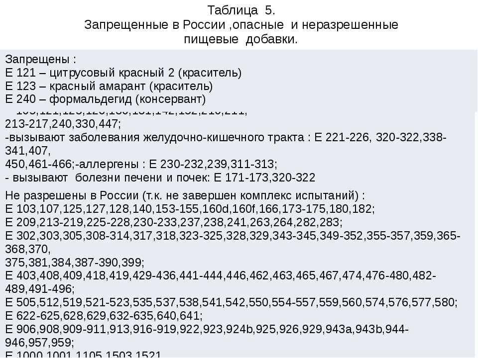 Таблица 5. Запрещенные в России ,опасные и неразрешенные пищевые добавки. Опа...