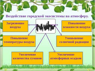 Воздействие городской экосистемы на атмосферу. Загрязнение воздуха Повышение ...