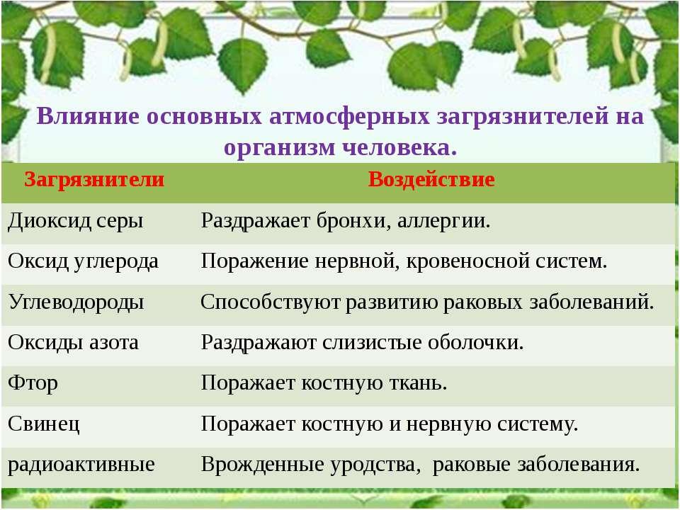 Влияние основных атмосферных загрязнителей на организм человека. Загрязнители...