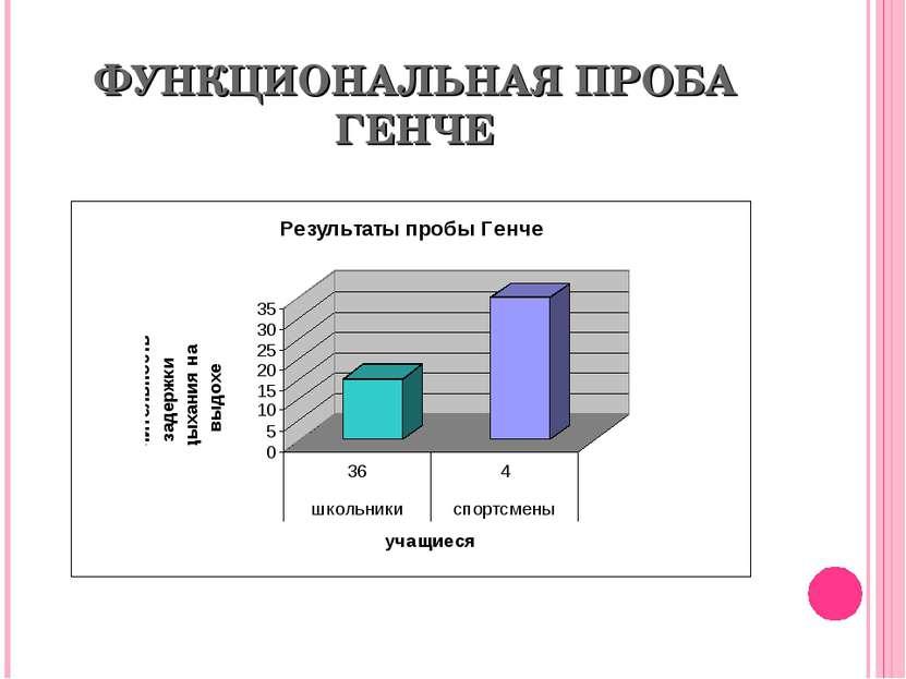 ФУНКЦИОНАЛЬНАЯ ПРОБА ГЕНЧЕ