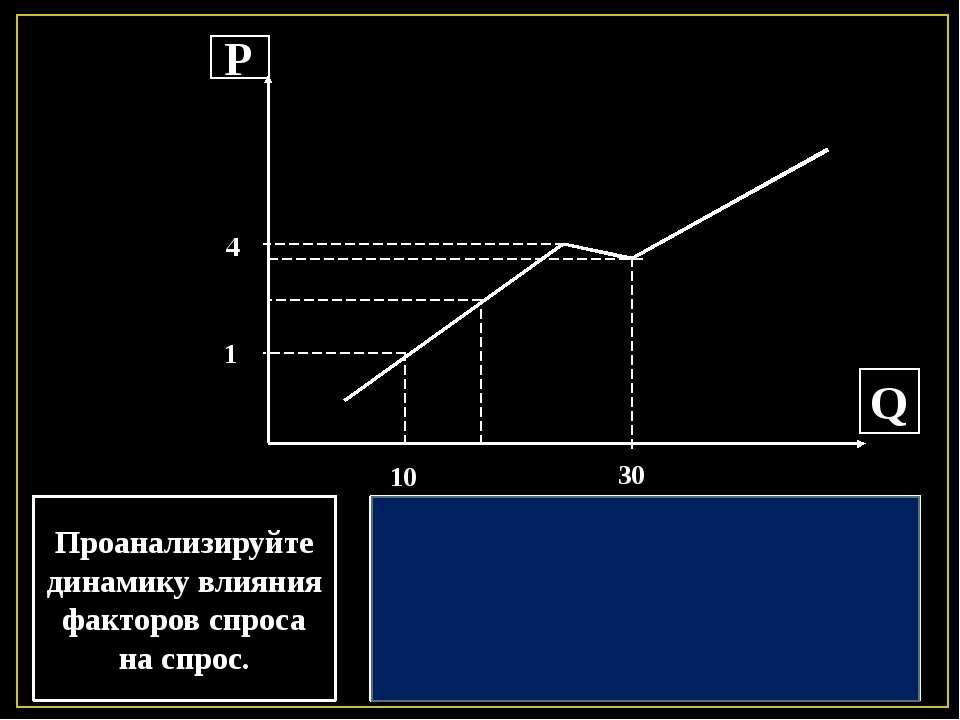 Р Q Проанализируйте динамику влияния факторов спроса на спрос. 1 4 10 30 При ...