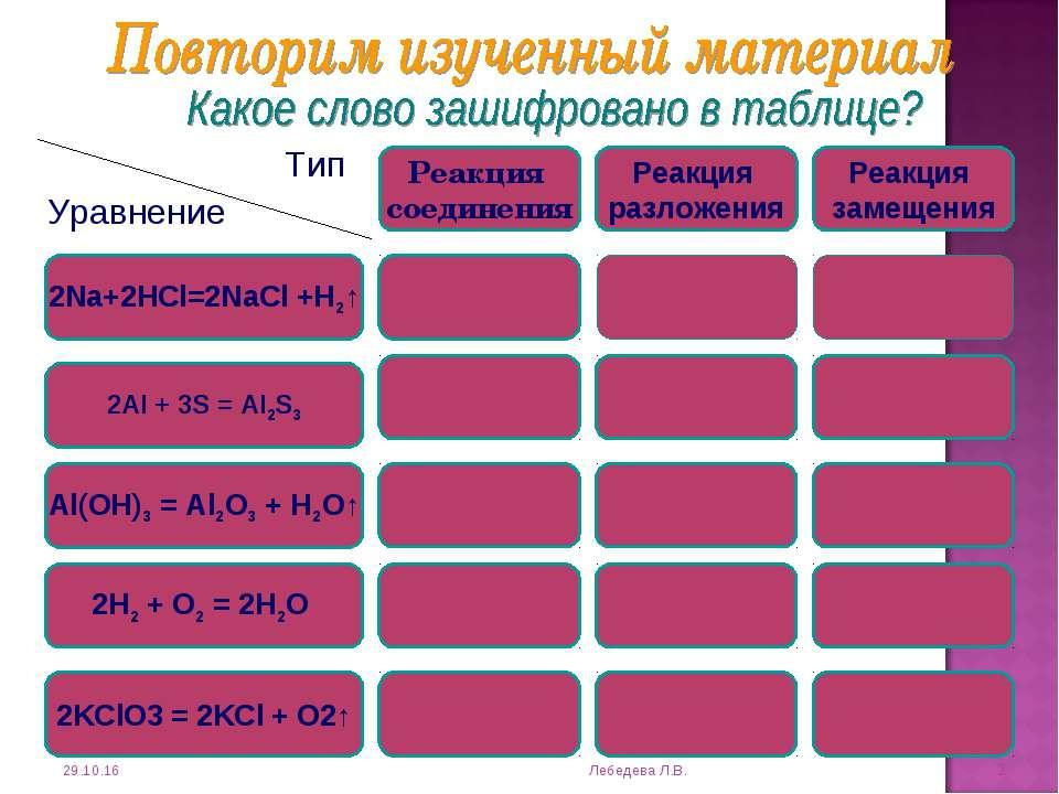 * Лебедева Л.В. * 2Na+2HCl=2NaCl +H2↑ 2Al + 3S = Al2S3 Al(OH)3 = Al2O3 + H2O↑...