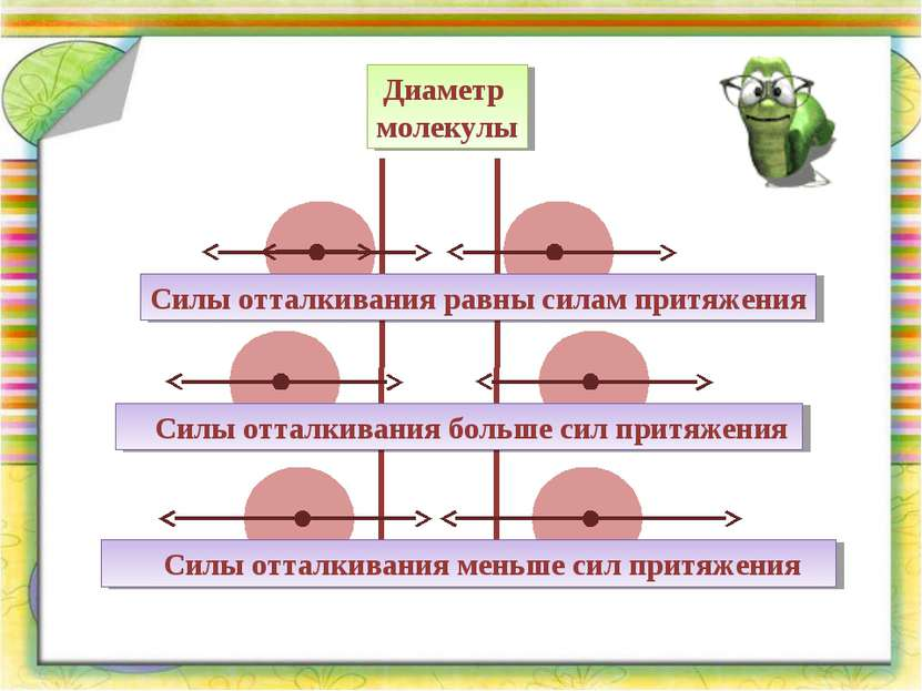 Диаметр молекулы Силы отталкивания равны силам притяжения Силы отталкивания б...