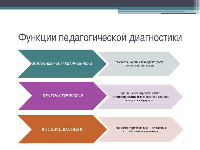 Функции педагогической диагностики