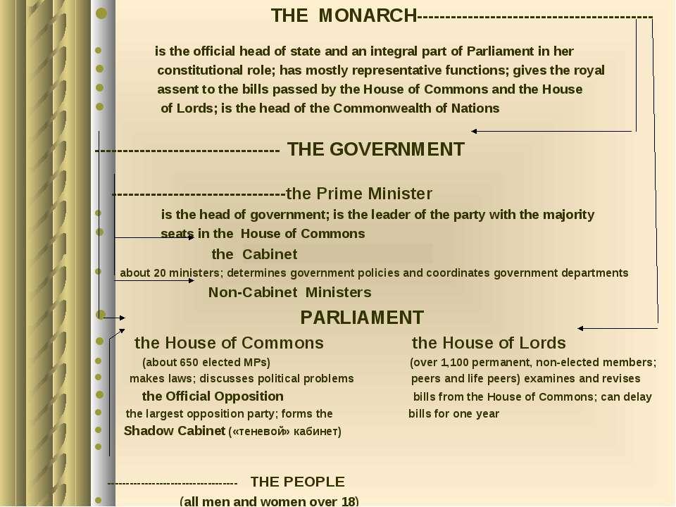 THE MONARCH------------------------------------------ is the official head of...