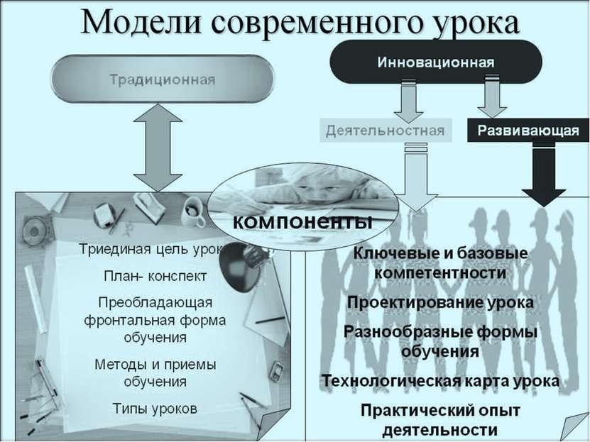 По моему мнению, современный урок должен быть интересным, познавательным, обя...