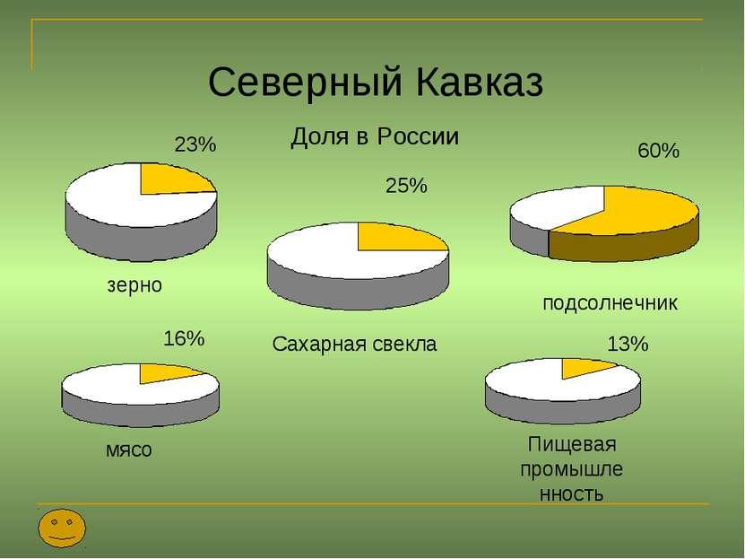Северный Кавказ Доля в России зерно подсолнечник Сахарная свекла 23% 25% 60% ...