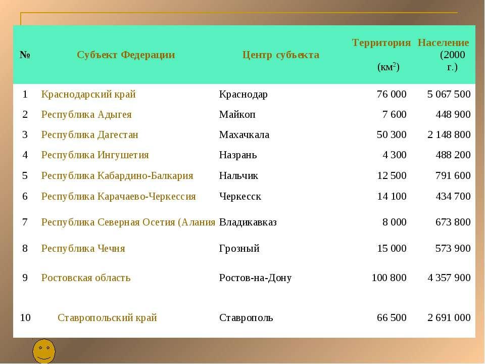 № Субъект Федерации Центр субъекта Территория (км2) Население (2000 г.) 1 Кра...
