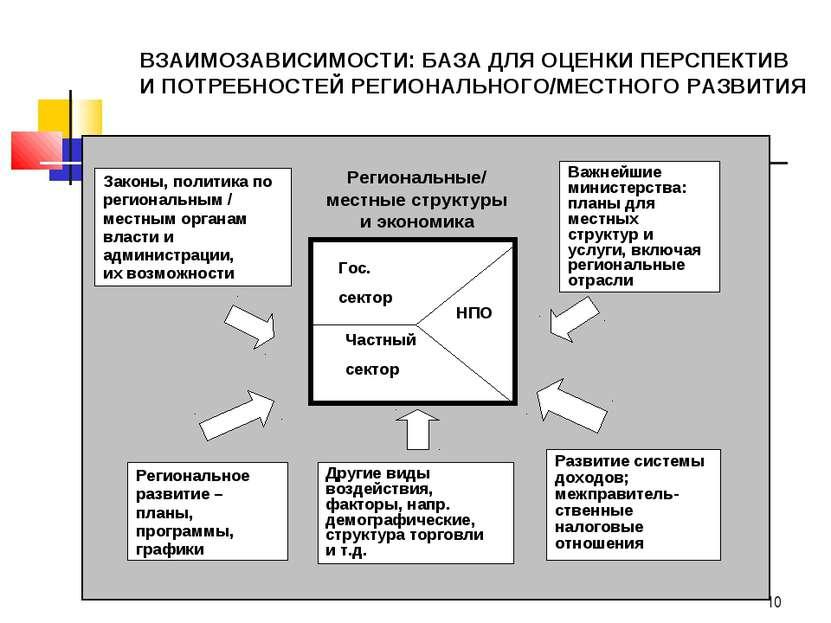* Законы, политика по региональным / местным органам власти и администрации, ...