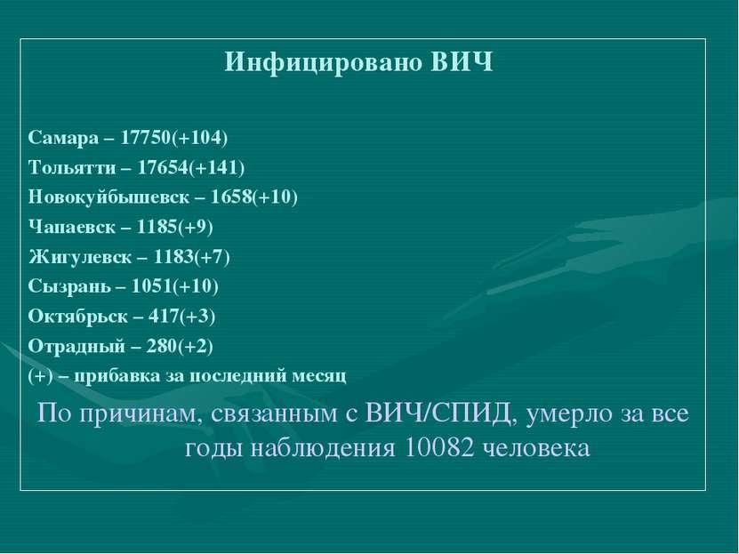 Инфицировано ВИЧ Самара – 17750(+104) Тольятти – 17654(+141) Новокуйбышевск –...