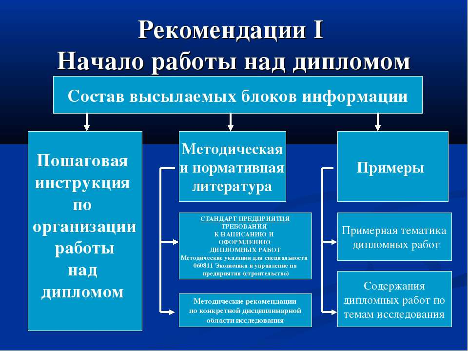 Рекомендации I Начало работы над дипломом Пошаговая инструкция по организации...