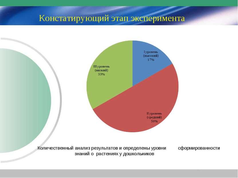 Констатирующий этап эксперимента Количественный анализ результатов и определе...