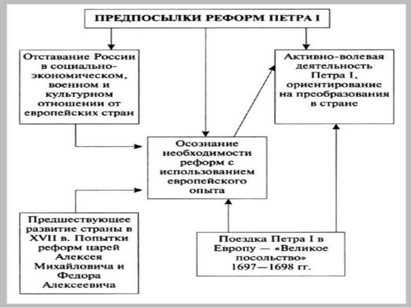 Россия, как и другие страны Европы XVII века, встала на путь модернизации.Нач...