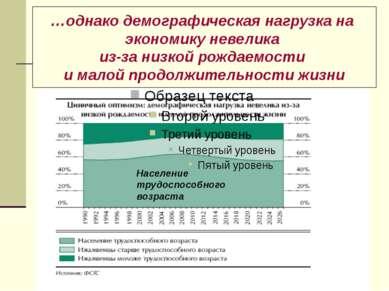 …однако демографическая нагрузка на экономику невелика из-за низкой рождаемос...