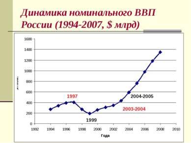 Динамика номинального ВВП России (1994-2007, $ млрд) 1997 1999 2003-2004 2004...
