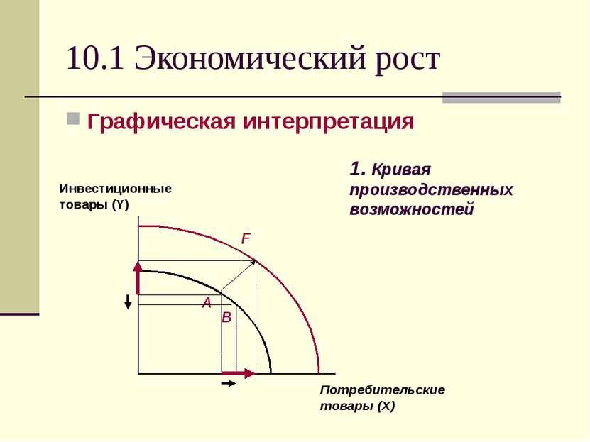 10.1 Экономический рост Графическая интерпретация 1. Кривая производственных ...