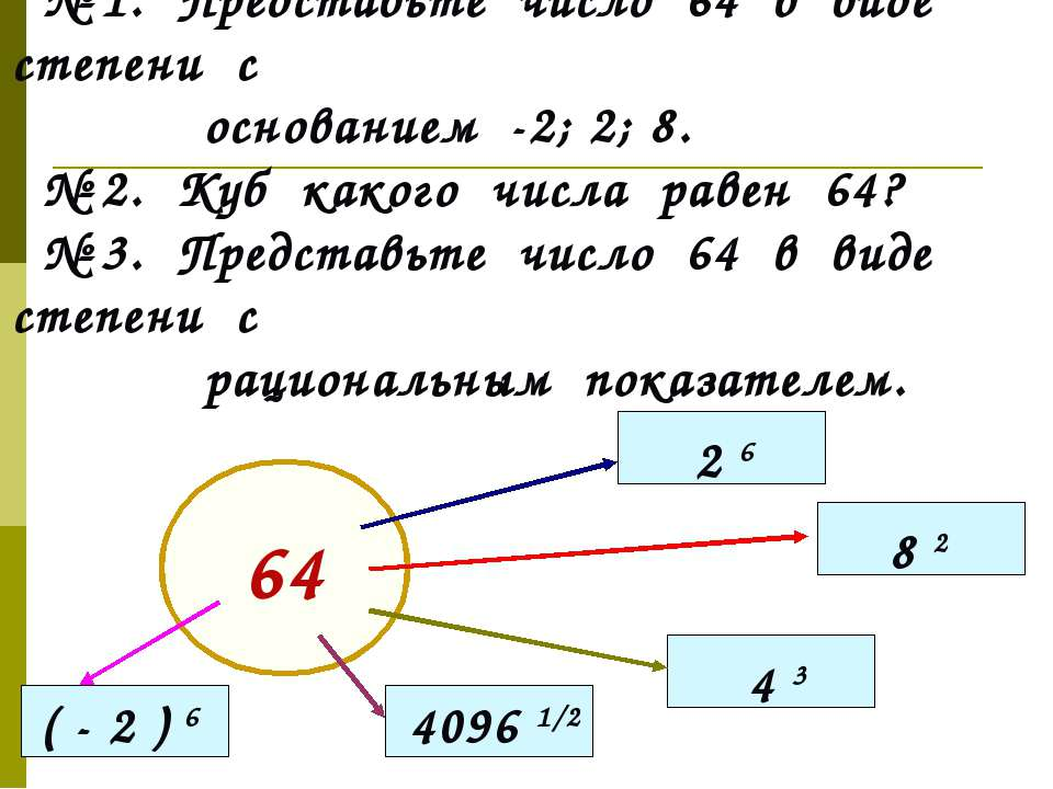 № 1. Представьте число 64 в виде степени с основанием -2; 2; 8. № 2. Куб како...