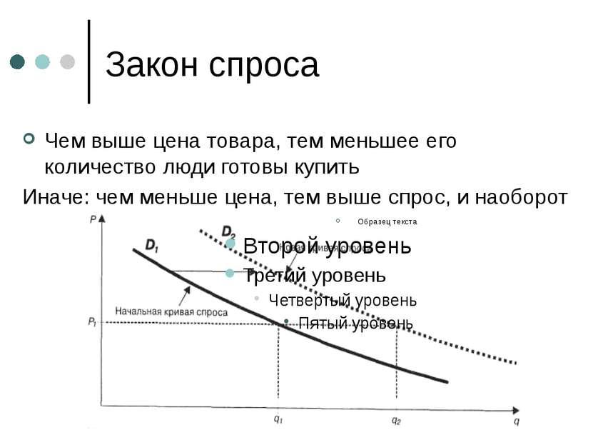 Закон спроса Чем выше цена товара, тем меньшее его количество люди готовы куп...