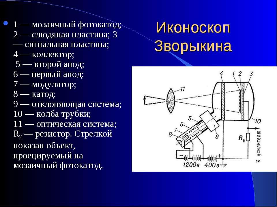 Иконоскоп Зворыкина 1 — мозаичный фотокатод; 2 — слюдяная пластина; 3 — сигна...