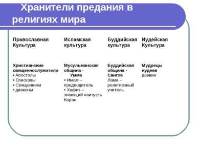 Хранители предания в религиях мира Православная Культура Исламская культура Б...