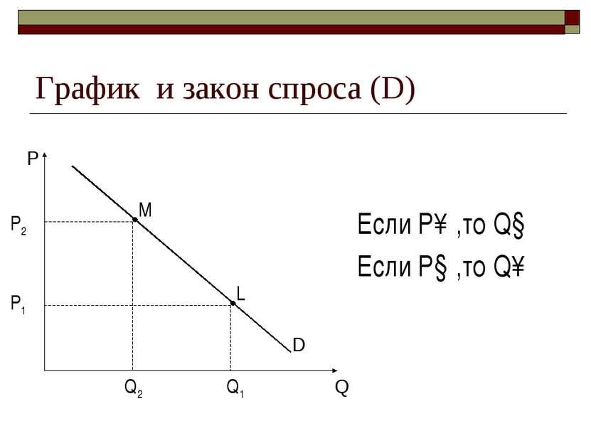 График и закон спроса (D) P Q D Если P↑,то Q↓ Если P↓,то Q↑ P2 Q2 P1 Q1 L M