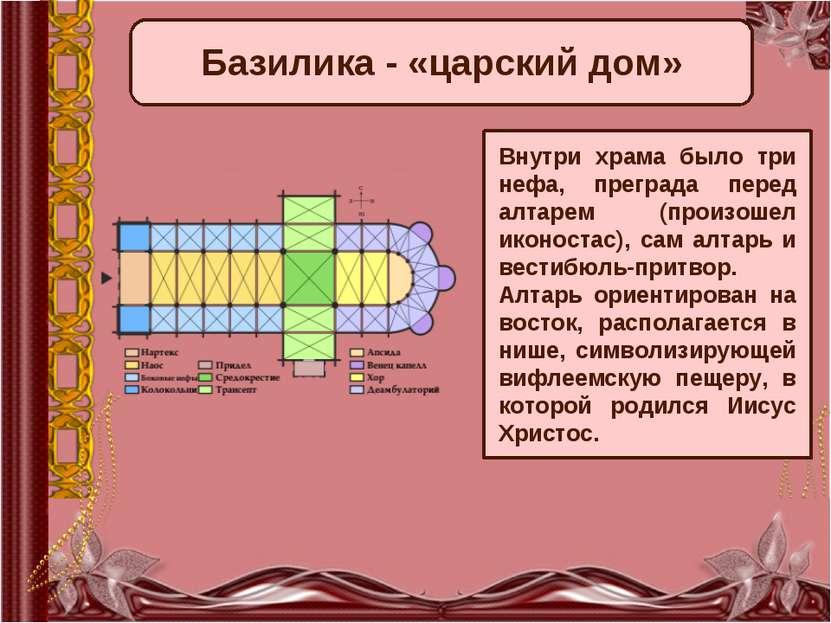 Базилика - «царский дом» Внутри храма было три нефа, преграда перед алтарем (...