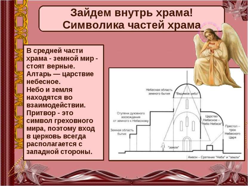 В средней части храма - земной мир - стоят верные. Алтарь — царствие небесное...