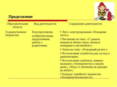 Продолжение Образовательная область Вид деятельности Содержание деятельности ...