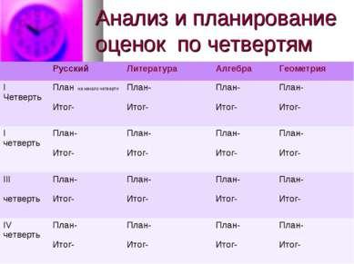 Анализ и планирование оценок по четвертям Русский Литература Алгебра Геометри...