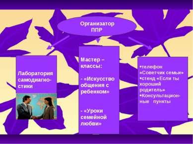 Организатор ППР Лаборатория самодиагно- стики Мастер – классы: - «Искусство о...