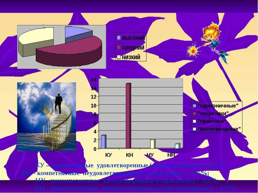 КУ – компетентные удовлетворенные («гармоничные») - 14,3%; КН - компетентные ...