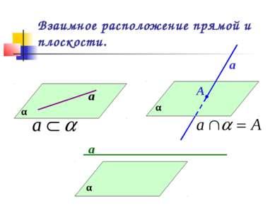 Взаимное расположение прямой и плоскости. α а α а А α а