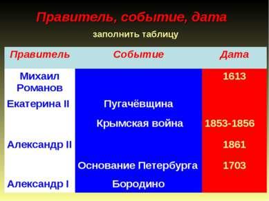 Правитель, событие, дата заполнить таблицу Правитель Событие Дата Михаил Рома...
