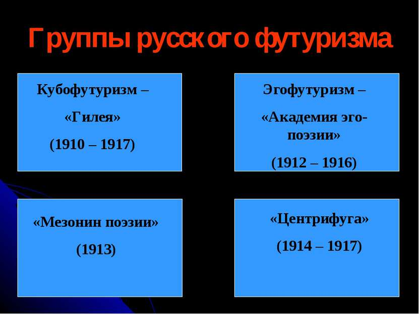Группы русского футуризма Кубофутуризм – «Гилея» (1910 – 1917) Эгофутуризм – ...