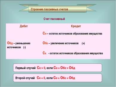 Строение пассивных счетов Счет пассивный Первый случай Ск > 0, если Сн + Обк ...