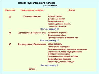 Пассив бухгалтерского баланса ( сокращенный ) № раздела Наименование разделов...
