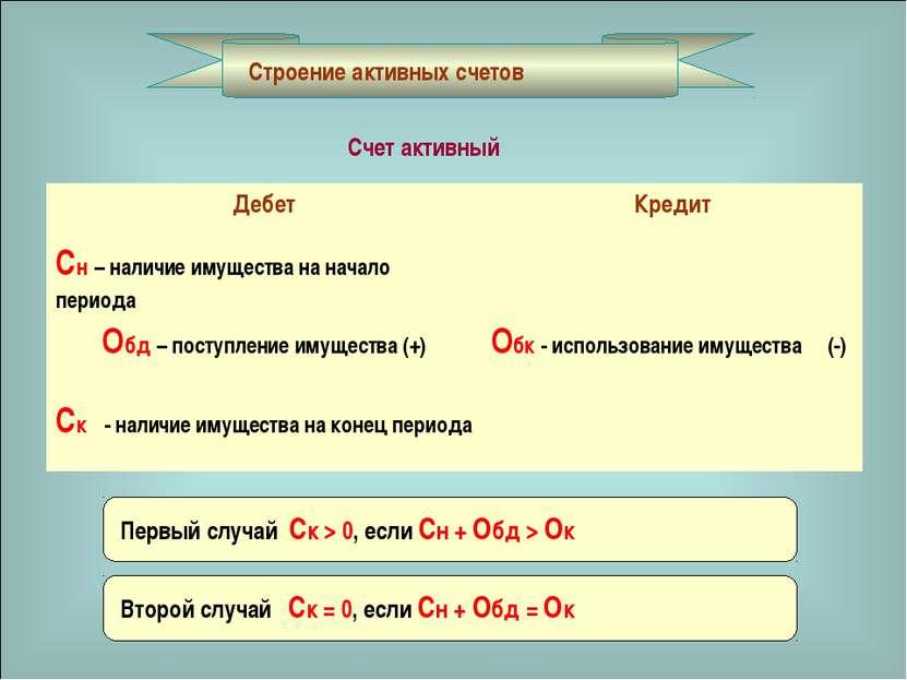Строение активных счетов Счет активный Первый случай Ск > 0, если Сн + Обд > ...
