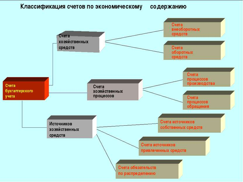 Классификация счетов по экономическому содержанию