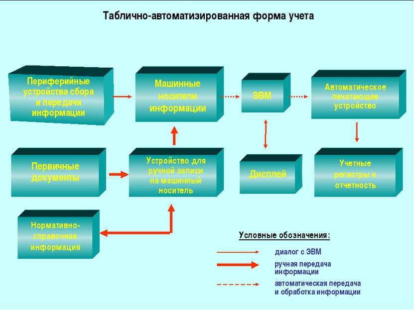 Таблично-автоматизированная форма учета