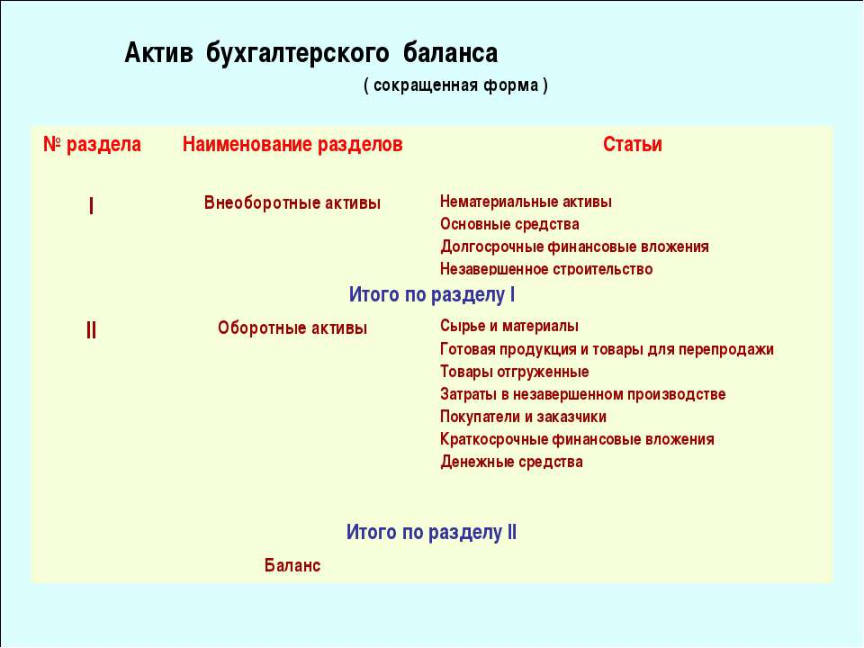 Актив бухгалтерского баланса ( сокращенная форма ) № раздела Наименование раз...