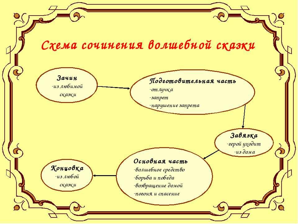 Схема сочинения волшебной сказки Зачин из любимой сказки Подготовительная час...