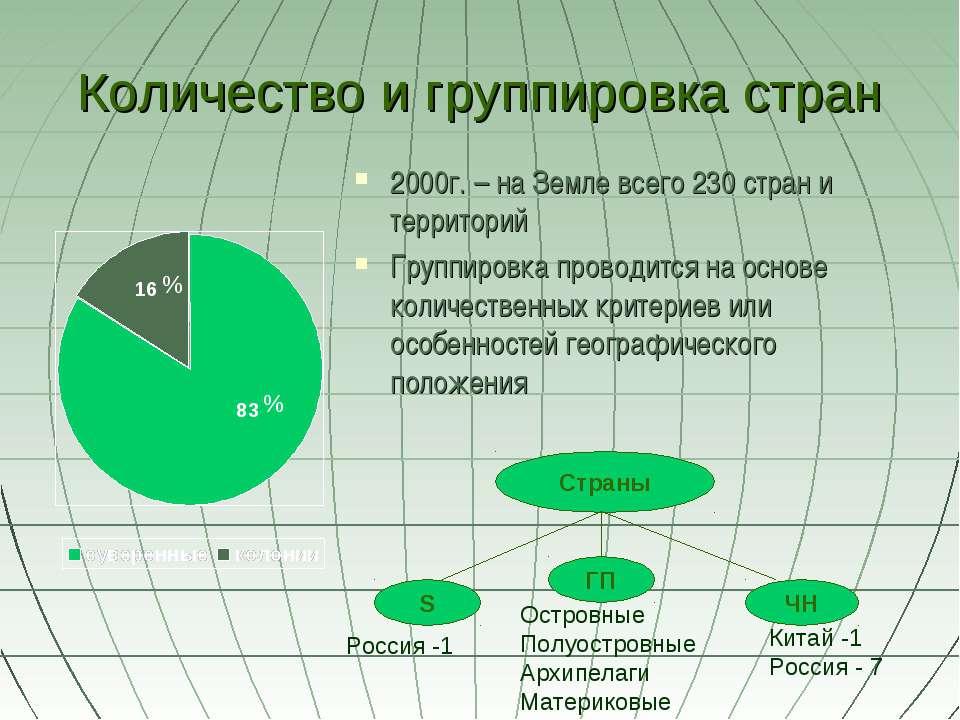 Количество и группировка стран 2000г. – на Земле всего 230 стран и территорий...